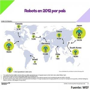 Robots en 2012